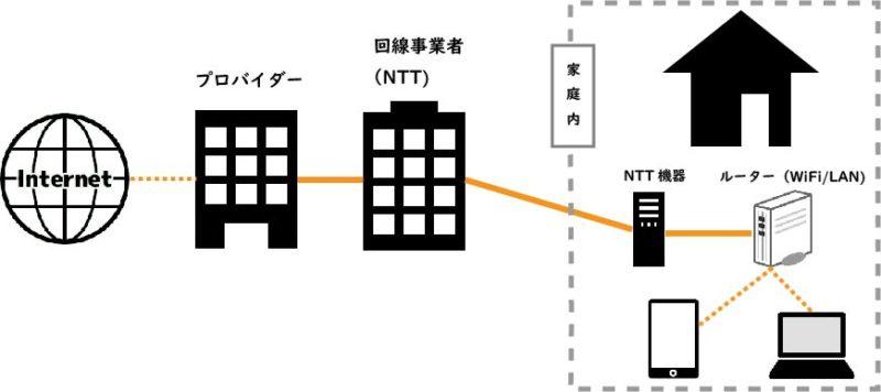 光回線の図