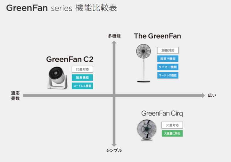 GreenFanの比較表